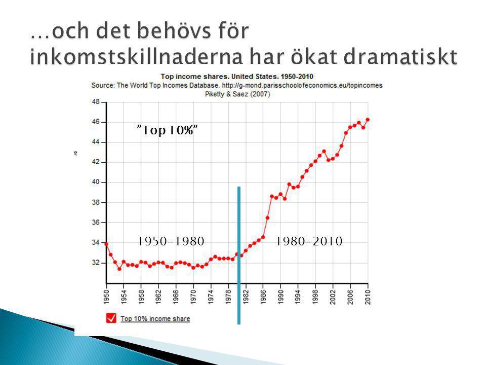 1950-19801980-2010 Top 10%
