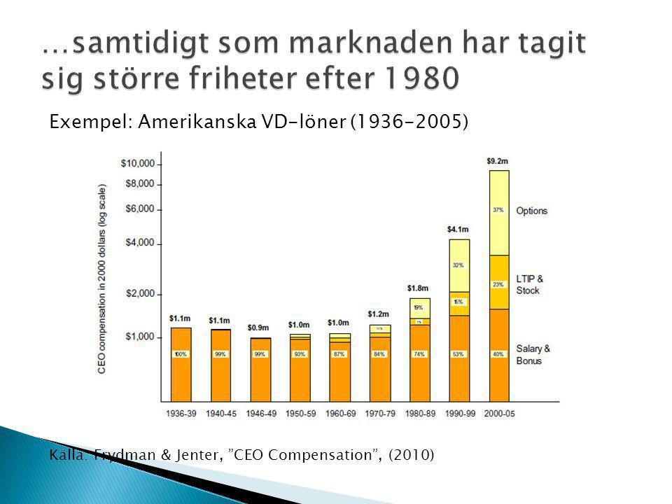 Exempel: Amerikanska VD-löner (1936-2005) Källa: Frydman & Jenter, CEO Compensation , (2010)