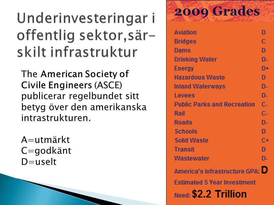 The American Society of Civile Engineers (ASCE) publicerar regelbundet sitt betyg över den amerikanska intrastrukturen.