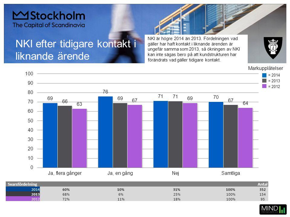 NKI efter tidigare kontakt i liknande ärende SvarsfördelningAntal 201460%10%31%100%352 201368%6%25%100%154 201272%11%18%100%95 = 2014 = 2013 = 2012 Ma
