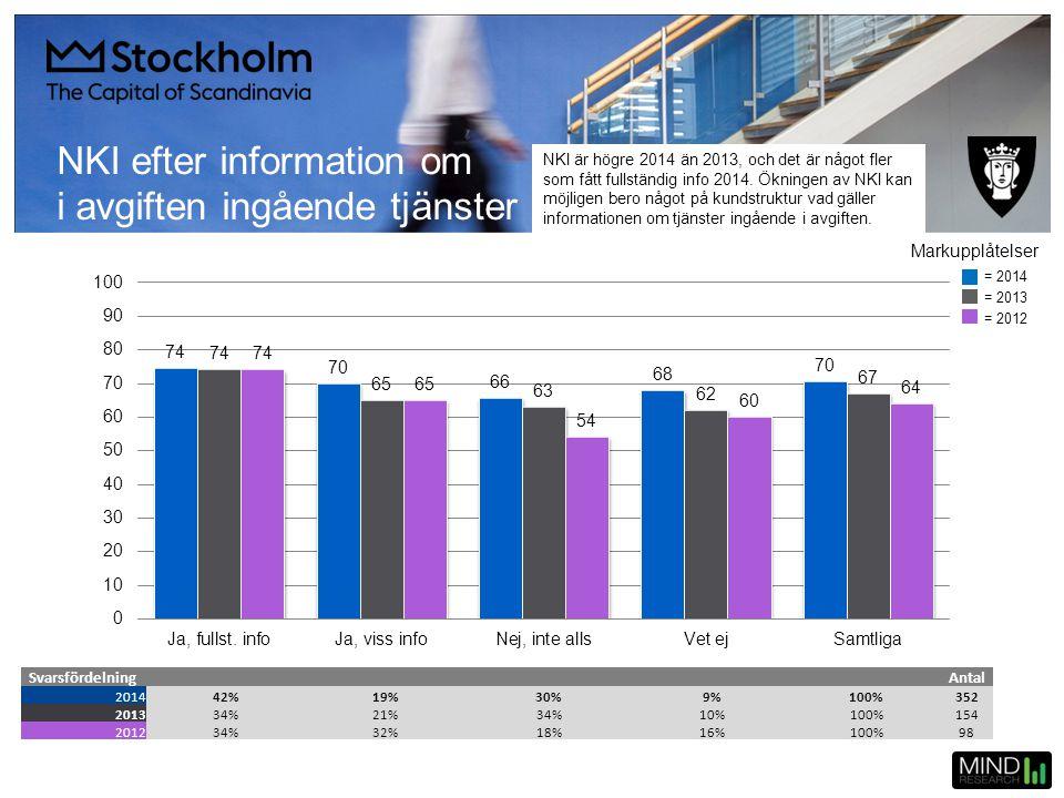 NKI efter information om i avgiften ingående tjänster SvarsfördelningAntal 201442%19%30%9%100%352 201334%21%34%10%100%154 201234%32%18%16%100%98 = 201