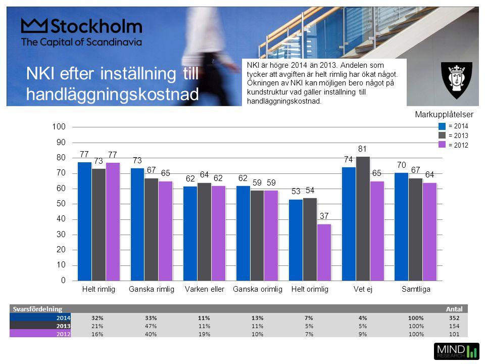 NKI efter inställning till handläggningskostnad SvarsfördelningAntal 201432%33%11%13%7%4%100%352 201321%47%11% 5% 100%154 201216%40%19%10%7%9%100%101