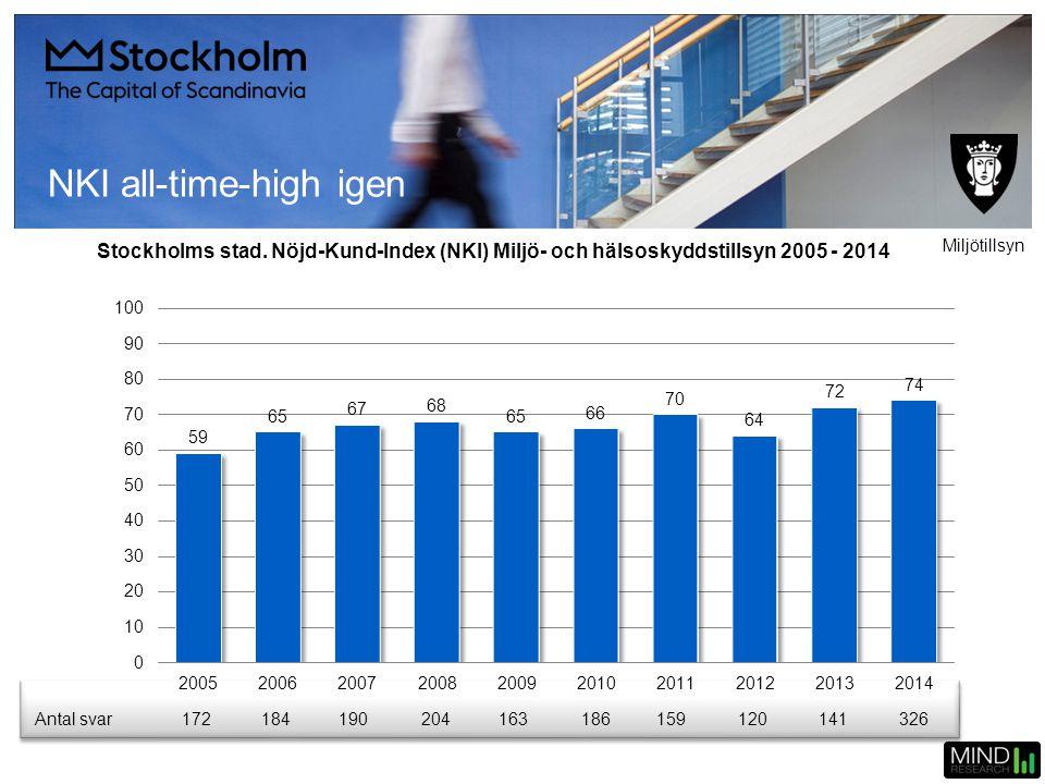NKI all-time-high igen Stockholms stad. Nöjd-Kund-Index (NKI) Miljö- och hälsoskyddstillsyn 2005 - 2014 Miljötillsyn Antal svar17218419020416318615912