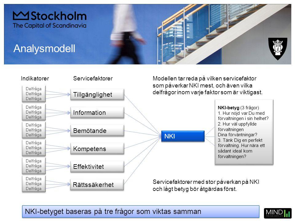 ServicefaktorerIndikatorer Modellen tar reda på vilken servicefaktor som påverkar NKI mest, och även vilka delfrågor inom varje faktor som är viktigas