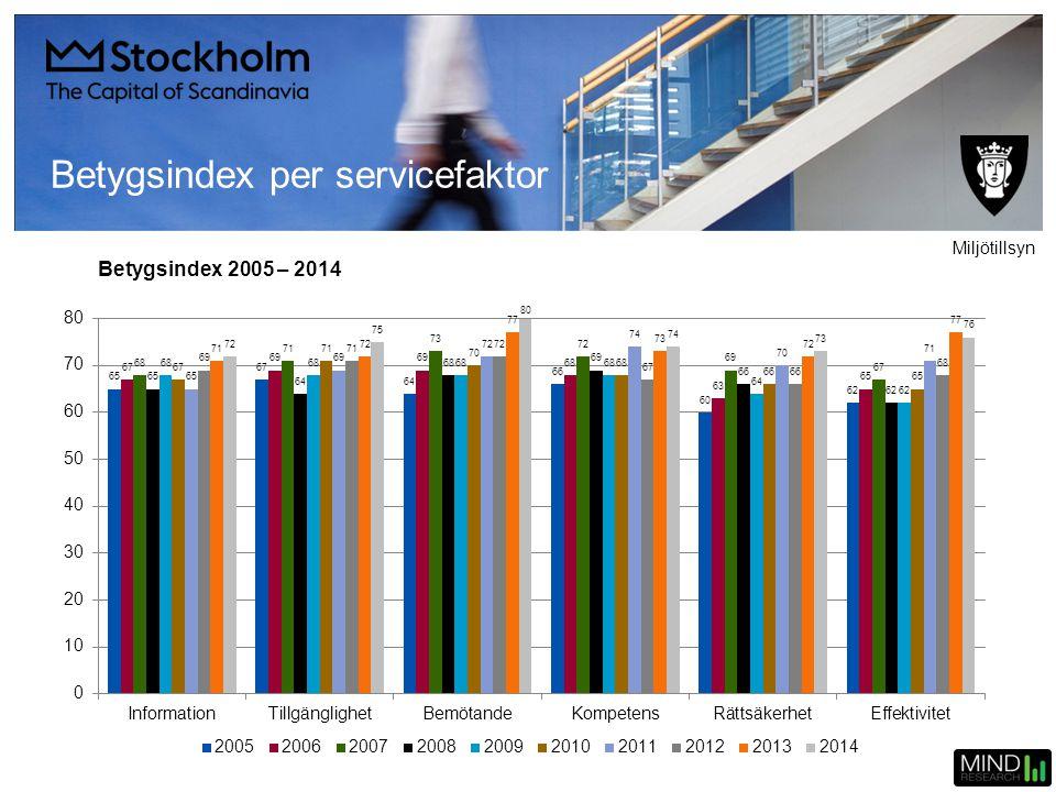 Betygsindex 2005 – 2014 Betygsindex per servicefaktor Miljötillsyn