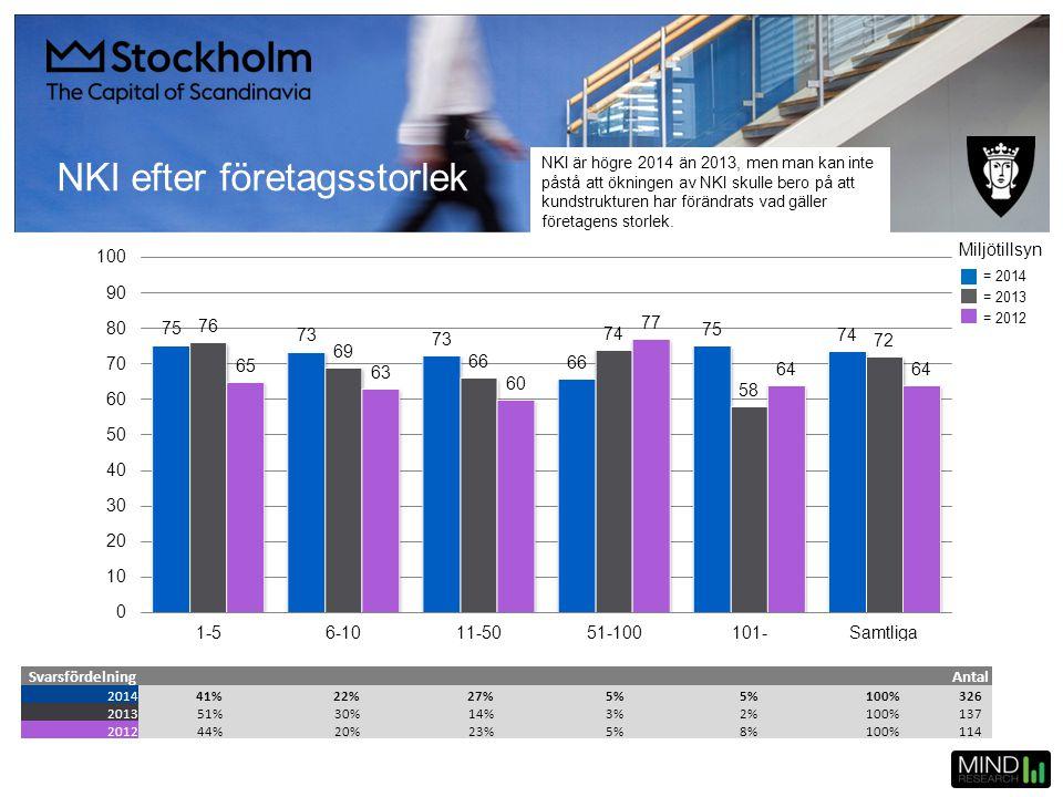 NKI efter företagsstorlek SvarsfördelningAntal 201441%22%27%5% 100%326 201351%30%14%3%2%100%137 201244%20%23%5%8%100%114 = 2014 = 2013 = 2012 Miljötil