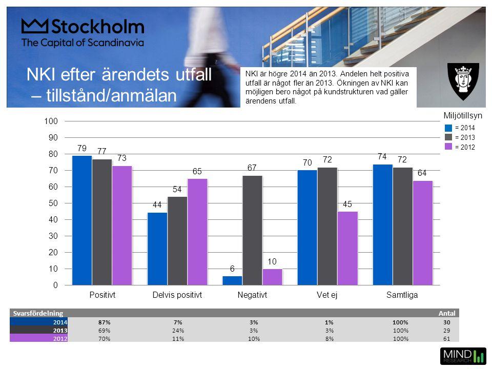 NKI efter ärendets utfall – tillstånd/anmälan SvarsfördelningAntal 201487%7%3%1%100%30 201369%24%3% 100%29 201270%11%10%8%100%61 = 2014 = 2013 = 2012