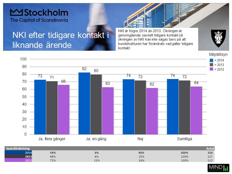 NKI efter tidigare kontakt i liknande ärende SvarsfördelningAntal 201454%6%40%100%326 201368%6%25%100%137 201272%11%18%100%112 = 2014 = 2013 = 2012 Mi
