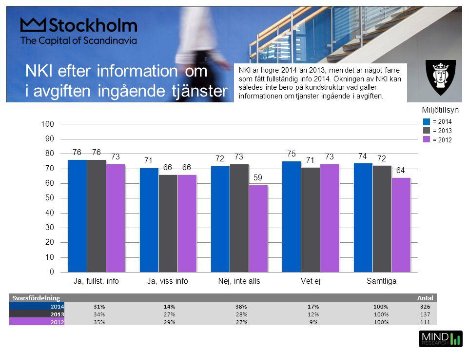 NKI efter information om i avgiften ingående tjänster SvarsfördelningAntal 201431%14%38%17%100%326 201334%27%28%12%100%137 201235%29%27%9%100%111 = 20