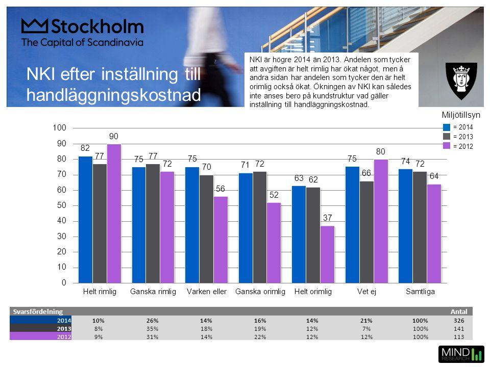 NKI efter inställning till handläggningskostnad SvarsfördelningAntal 201410%26%14%16%14%21%100%326 20138%35%18%19%12%7%100%141 20129%31%14%22%12% 100%