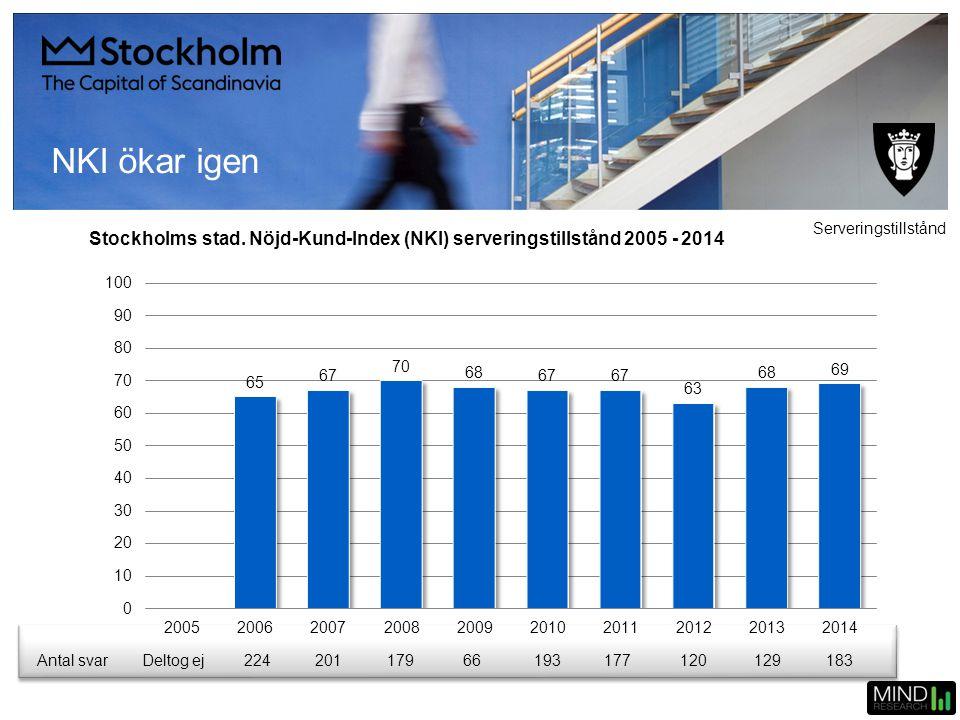 NKI ökar igen Stockholms stad. Nöjd-Kund-Index (NKI) serveringstillstånd 2005 - 2014 Serveringstillstånd Antal svarDeltog ej22420117966193177120129183