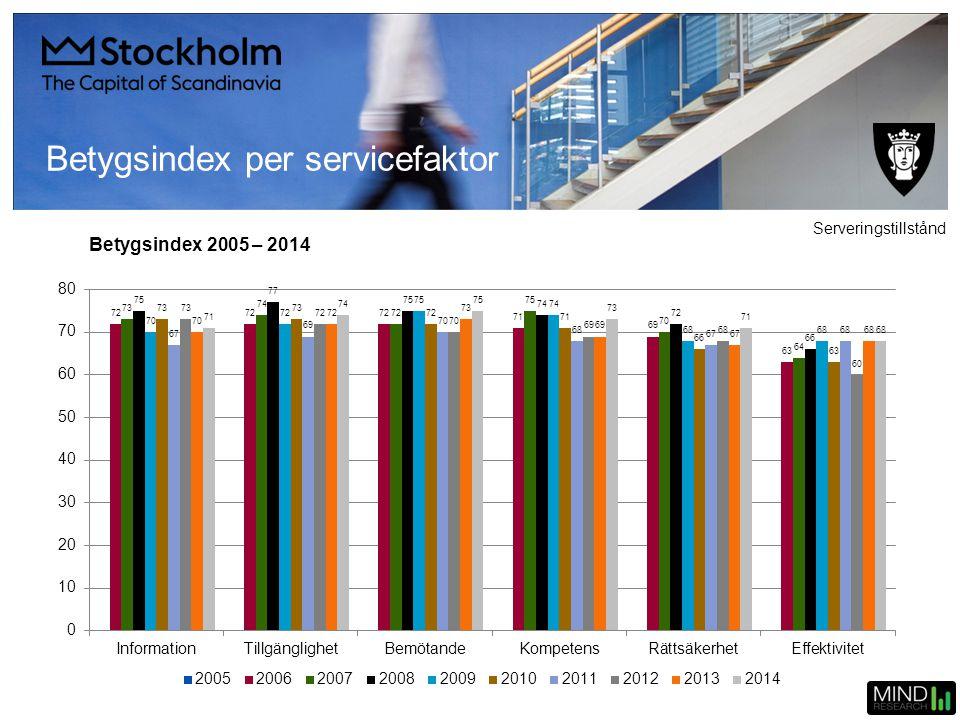 Betygsindex 2005 – 2014 Betygsindex per servicefaktor Serveringstillstånd