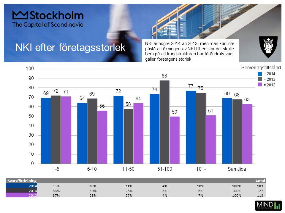 NKI efter företagsstorlek SvarsfördelningAntal 201435%30%21%4%10%100%183 201333%30%28%3%6%100%127 201237%25%27%4%7%100%113 = 2014 = 2013 = 2012 Server