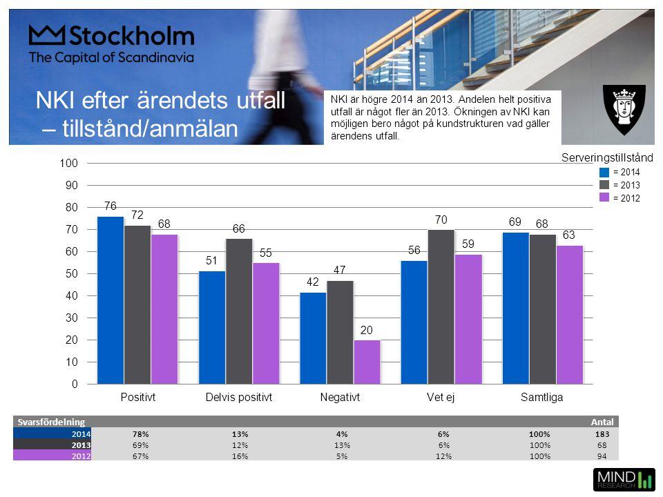 NKI efter ärendets utfall – tillstånd/anmälan SvarsfördelningAntal 201478%13%4%6%100%183 201369%12%13%6%100%68 201267%16%5%12%100%94 = 2014 = 2013 = 2