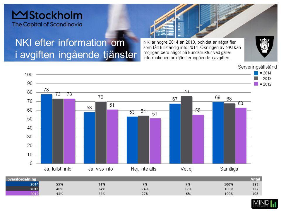 NKI efter information om i avgiften ingående tjänster SvarsfördelningAntal 201455%31%7% 100%183 201340%24% 12%100%127 201243%24%27%6%100%108 = 2014 =