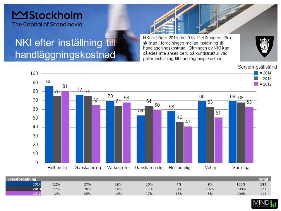 NKI efter inställning till handläggningskostnad SvarsfördelningAntal 201412%27%28%20%4%8%100%183 201312%38%10%17%8%16%100%127 201212%35%18%17%13%5%100