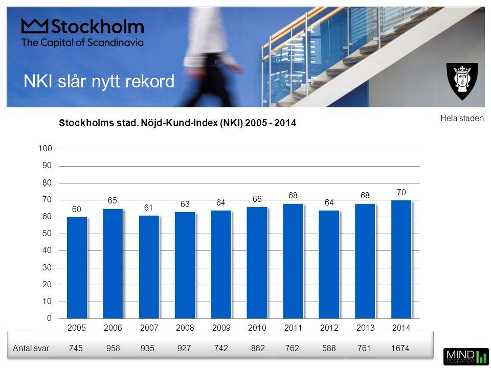 Stockholms stad. Nöjd-Kund-Index (NKI) 2005 - 2014 Antal svar7459589359277428827625887611674 Hela staden NKI slår nytt rekord