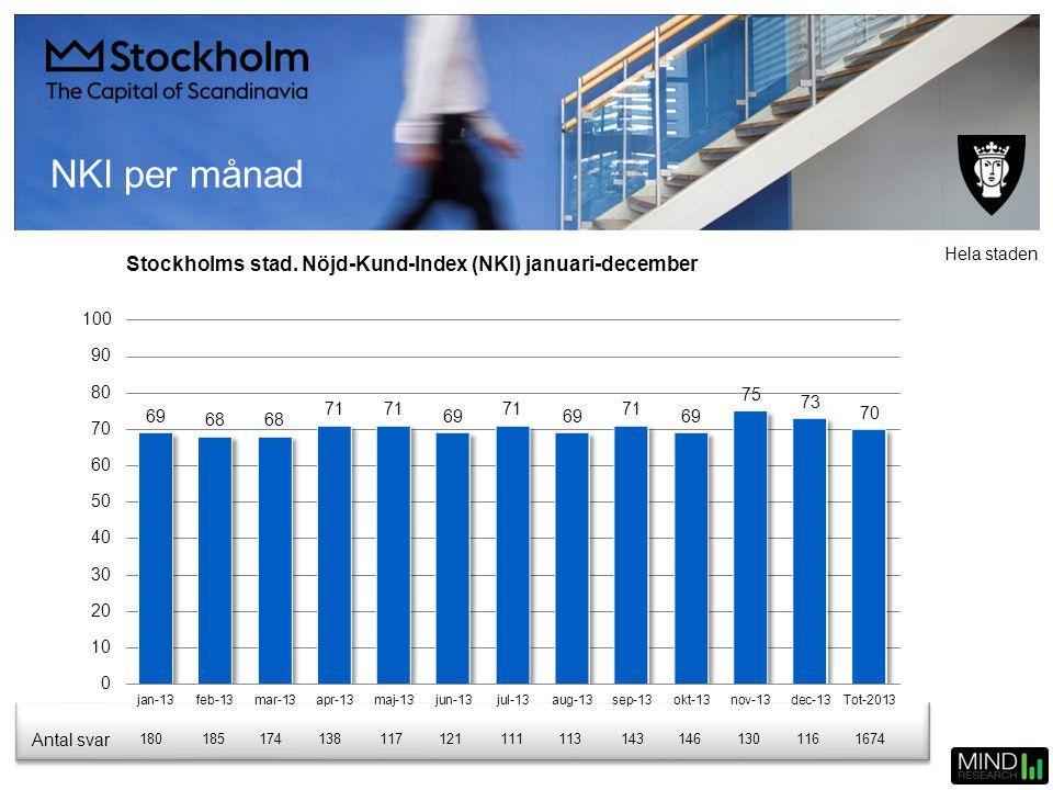 Stockholms stad. Nöjd-Kund-Index (NKI) januari-december Antal svar 1801851741381171211111131431461301161674 Hela staden NKI per månad