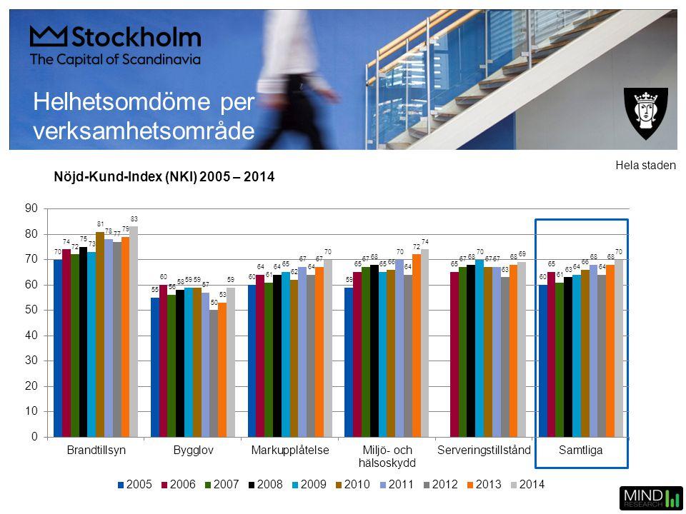 Nöjd-Kund-Index (NKI) 2005 – 2014 Helhetsomdöme per verksamhetsområde Hela staden
