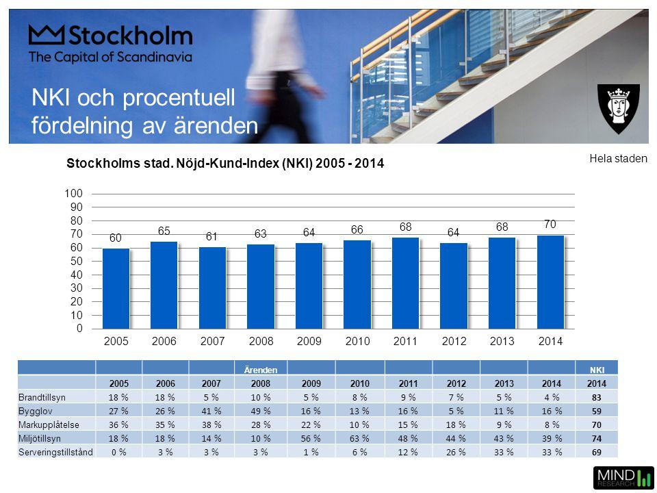 Stockholms stad. Nöjd-Kund-Index (NKI) 2005 - 2014 Ärenden NKI 2005200620072008200920102011201220132014 Brandtillsyn 18 % 5 %10 %5 %8 %9 %7 %5 % 4 %83