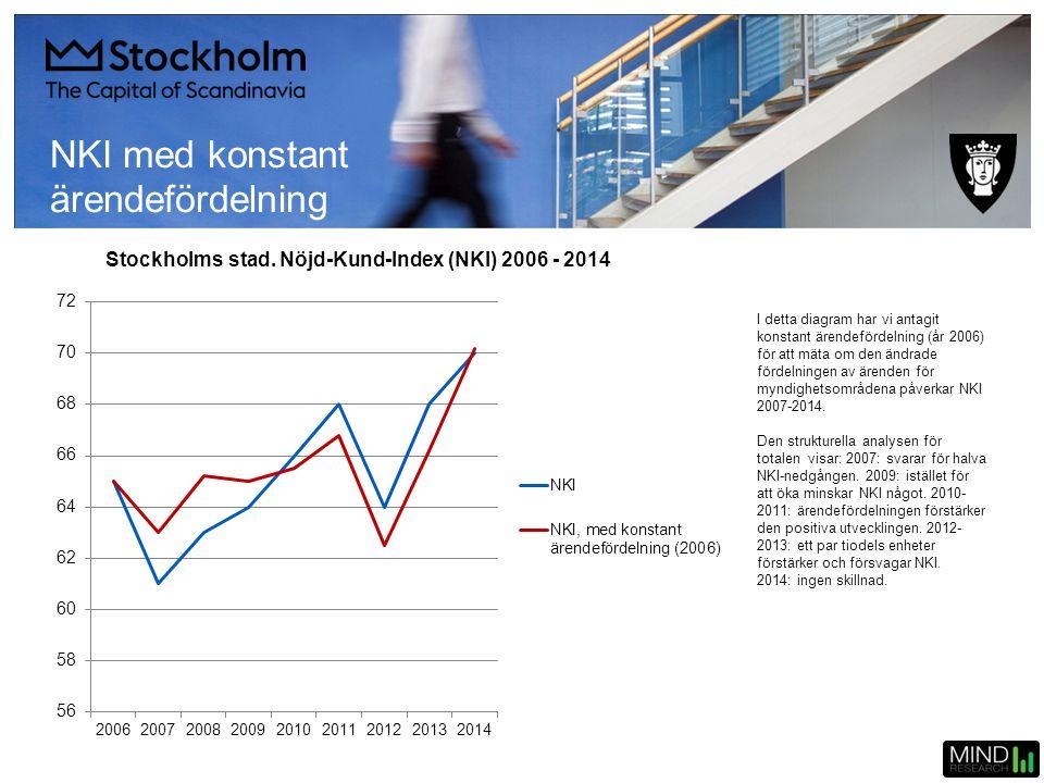 Stockholms stad. Nöjd-Kund-Index (NKI) 2006 - 2014 I detta diagram har vi antagit konstant ärendefördelning (år 2006) för att mäta om den ändrade förd