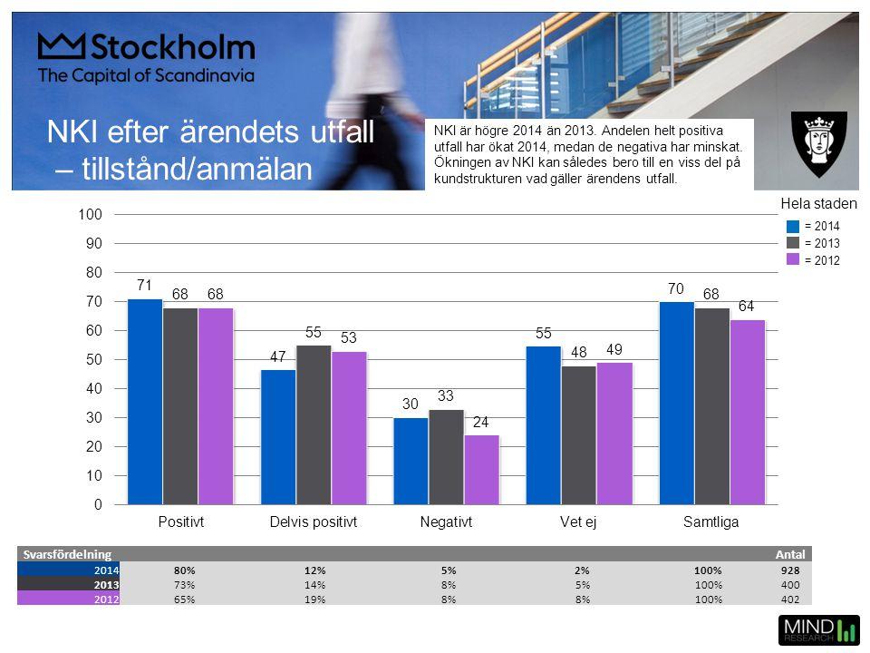 NKI efter ärendets utfall – tillstånd/anmälan SvarsfördelningAntal 201480%12%5%2%100%928 201373%14%8%5%100%400 201265%19%8% 100%402 Hela staden = 2014