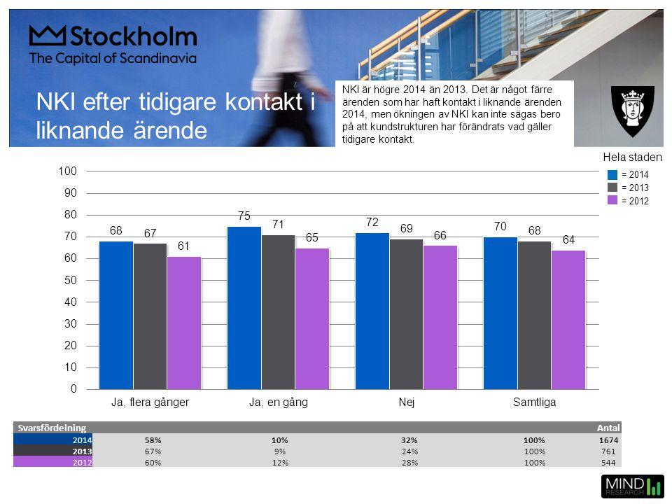 NKI efter tidigare kontakt i liknande ärende SvarsfördelningAntal 201458%10%32%100%1674 201367%9%24%100%761 201260%12%28%100%544 Hela staden = 2014 =