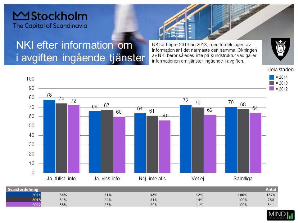 NKI efter information om i avgiften ingående tjänster SvarsfördelningAntal 201434%21%32%12%100%1674 201331%24%31%14%100%760 201235%25%29%11%100%541 He