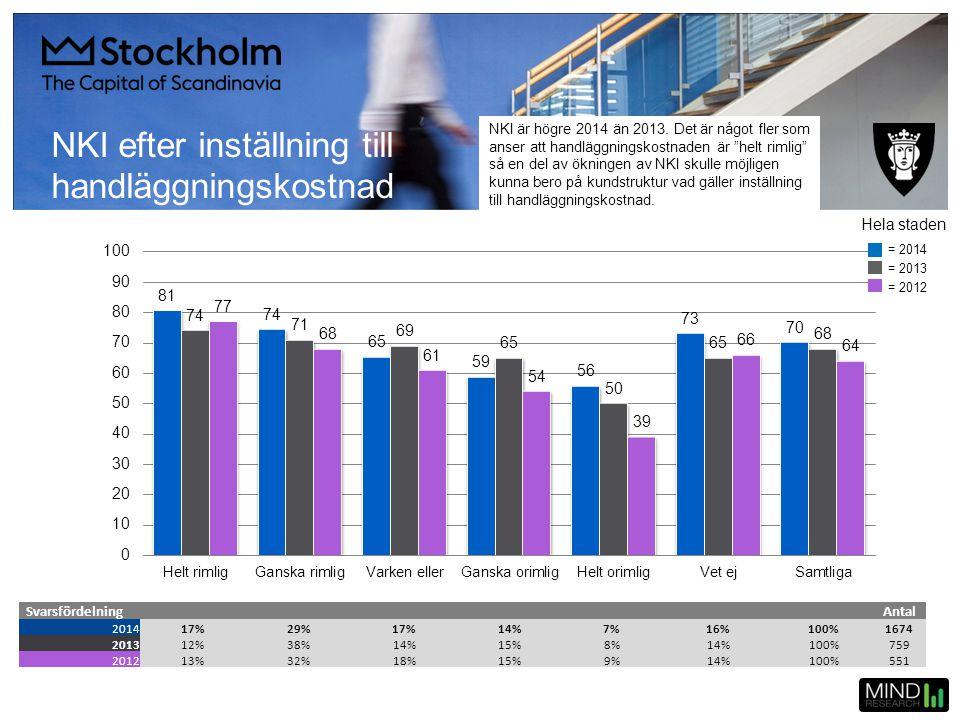 NKI efter inställning till handläggningskostnad SvarsfördelningAntal 201417%29%17%14%7%16%100%1674 201312%38%14%15%8%14%100%759 201213%32%18%15%9%14%1