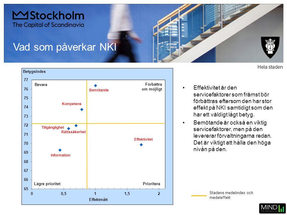 Vad som påverkar NKI •Effektivitet är den servicefaktorer som främst bör förbättras eftersom den har stor effekt på NKI samtidigt som den har ett väld