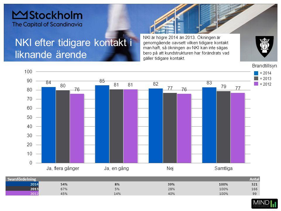 NKI efter tidigare kontakt i liknande ärende SvarsfördelningAntal 201454%8%39%100%321 201367%5%28%100%166 201245%14%40%100%99 = 2014 = 2013 = 2012 Bra