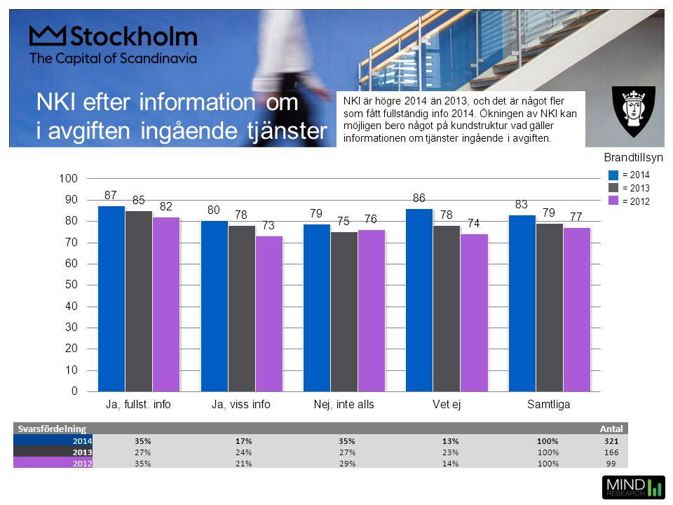 NKI efter information om i avgiften ingående tjänster SvarsfördelningAntal 201435%17%35%13%100%321 201327%24%27%23%100%166 201235%21%29%14%100%99 = 20