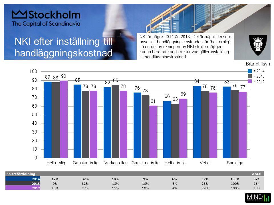 NKI efter inställning till handläggningskostnad SvarsfördelningAntal 201412%32%10%9%6%32%100%321 20139%32%18%10%6%25%100%164 201215%27%15%10%4%29%100%