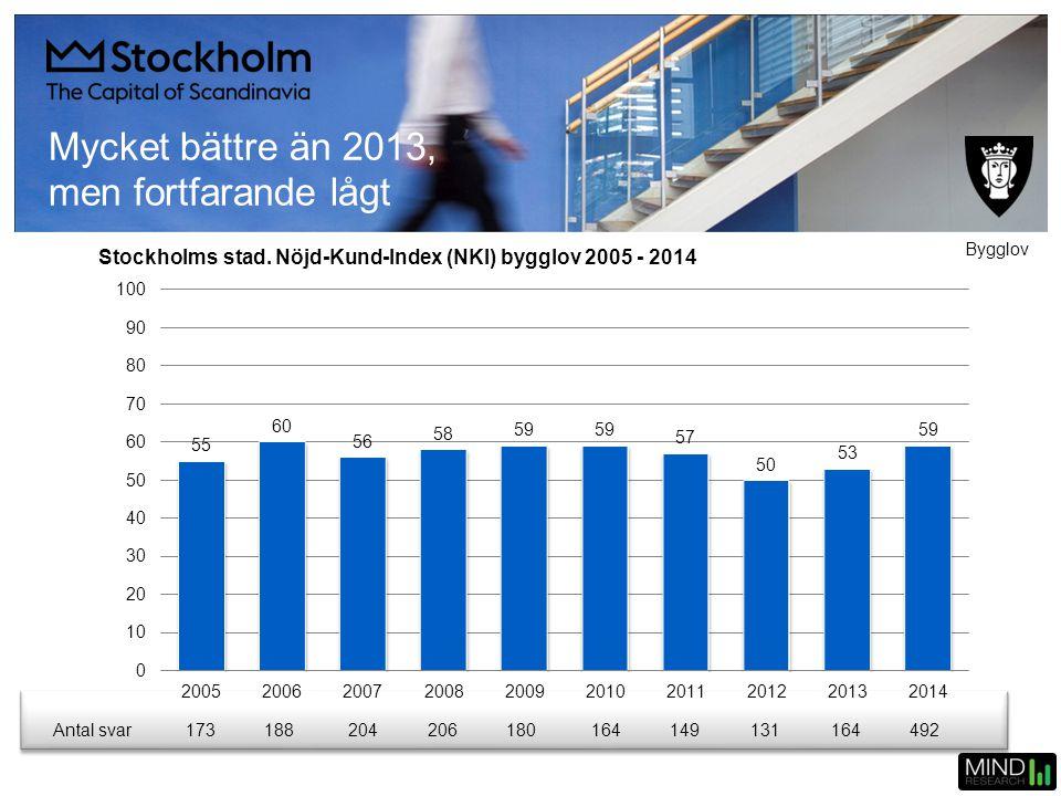 Mycket bättre än 2013, men fortfarande lågt Stockholms stad. Nöjd-Kund-Index (NKI) bygglov 2005 - 2014 Antal svar173188204206180164149131164492 Bygglo