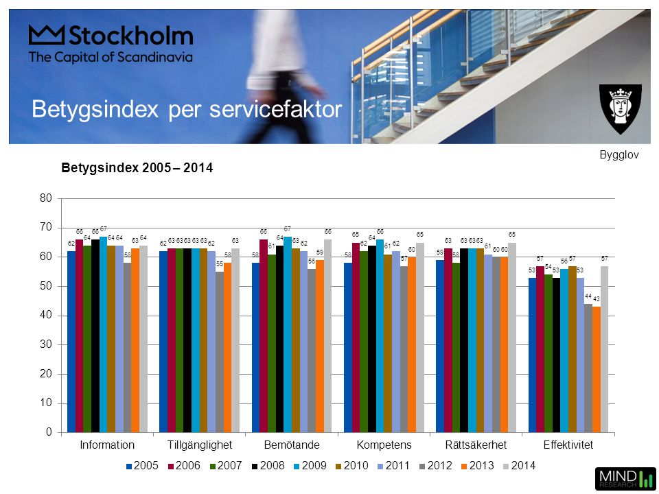 Betygsindex 2005 – 2014 Betygsindex per servicefaktor Bygglov
