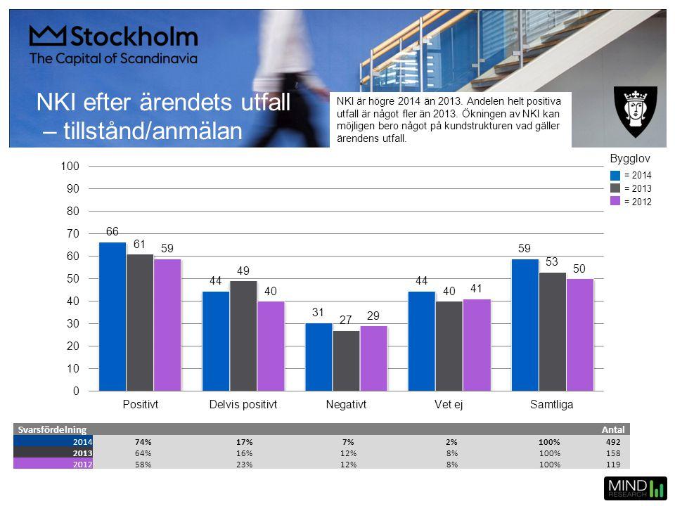 NKI efter ärendets utfall – tillstånd/anmälan SvarsfördelningAntal 201474%17%7%2%100%492 201364%16%12%8%100%158 201258%23%12%8%100%119 = 2014 = 2013 =