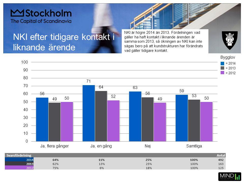 NKI efter tidigare kontakt i liknande ärende SvarsfördelningAntal 201464%11%25%100%492 201362%13%25%100%163 201275%6%18%100%125 = 2014 = 2013 = 2012 B