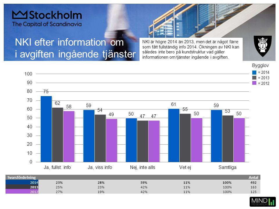 NKI efter information om i avgiften ingående tjänster SvarsfördelningAntal 201423%28%39%11%100%492 201325%23%42%11%100%163 201227%19%42%11%100%125 = 2