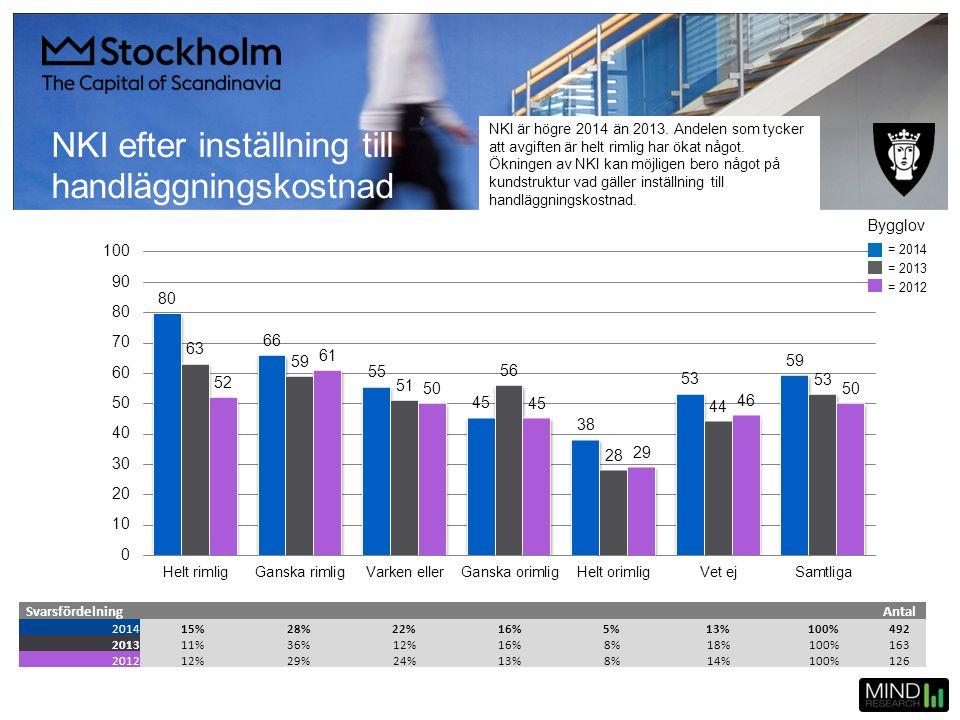 NKI efter inställning till handläggningskostnad SvarsfördelningAntal 201415%28%22%16%5%13%100%492 201311%36%12%16%8%18%100%163 201212%29%24%13%8%14%10