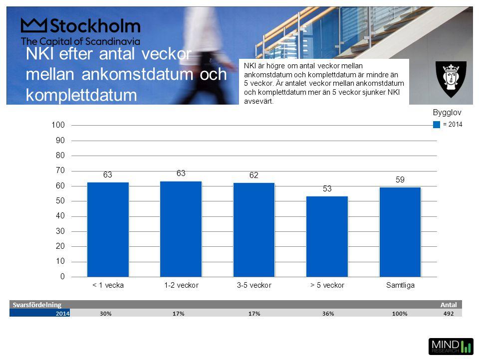 NKI efter antal veckor mellan ankomstdatum och komplettdatum SvarsfördelningAntal 201430%17% 36%100%492 = 2014 Bygglov NKI är högre om antal veckor me