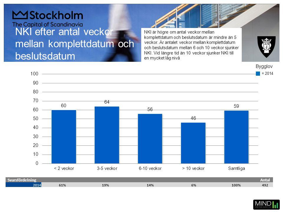 NKI efter antal veckor mellan komplettdatum och beslutsdatum SvarsfördelningAntal 201461%19%14%6%100%492 = 2014 Bygglov NKI är högre om antal veckor m