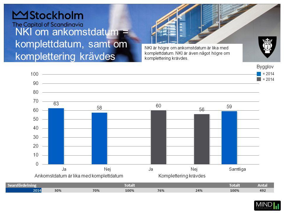 NKI om ankomstdatum = komplettdatum, samt om komplettering krävdes SvarsfördelningTotalt Antal 201430%70%100%76%24%100%492 = 2014 Bygglov NKI är högre