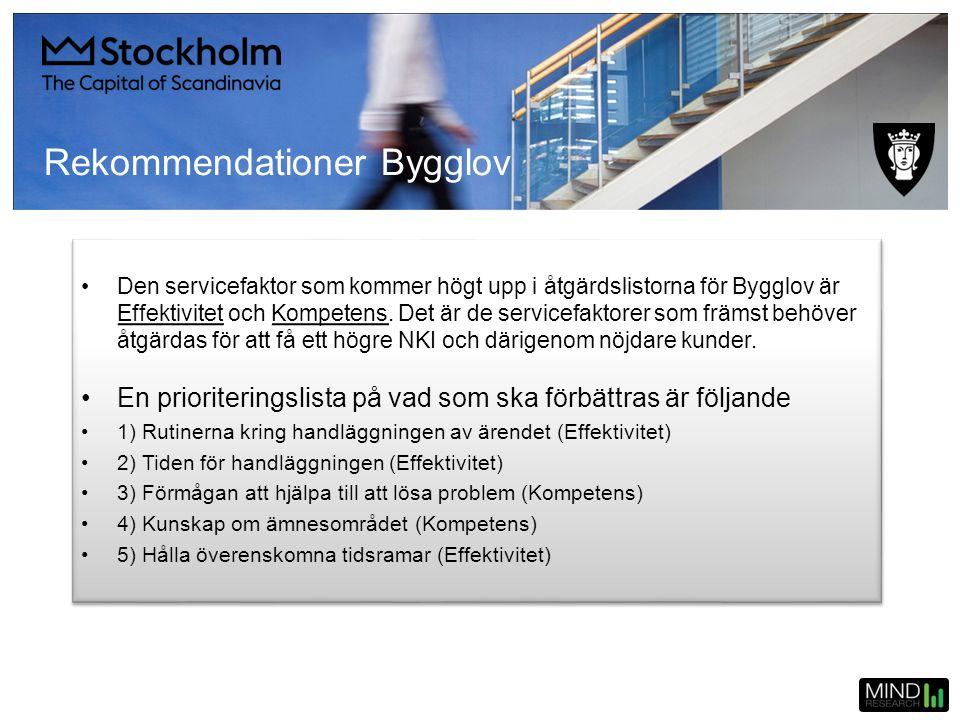 •Den servicefaktor som kommer högt upp i åtgärdslistorna för Bygglov är Effektivitet och Kompetens. Det är de servicefaktorer som främst behöver åtgär