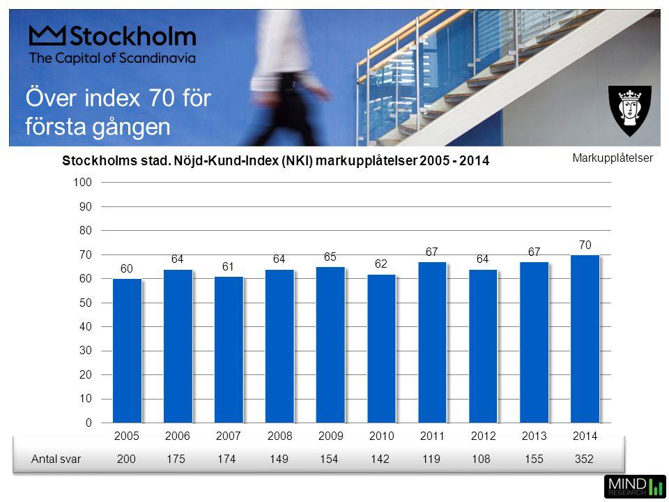Över index 70 för första gången Stockholms stad. Nöjd-Kund-Index (NKI) markupplåtelser 2005 - 2014 Markupplåtelser Antal svar 200175174149154142119108