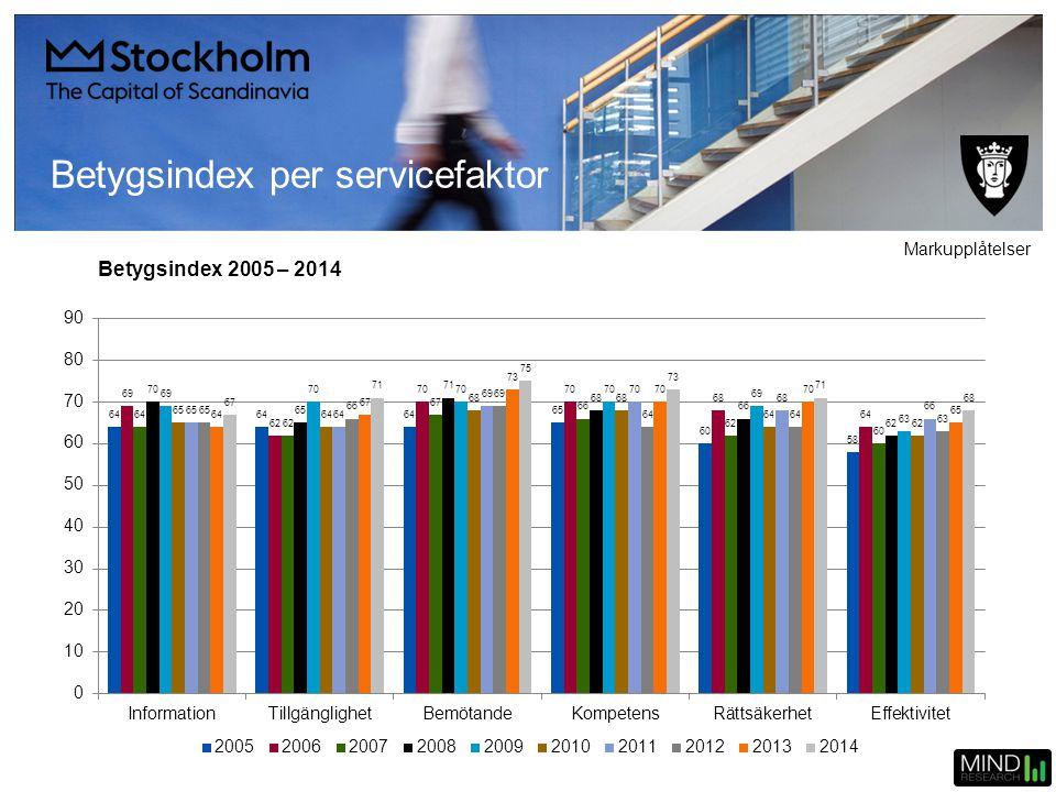 Betygsindex 2005 – 2014 Betygsindex per servicefaktor Markupplåtelser