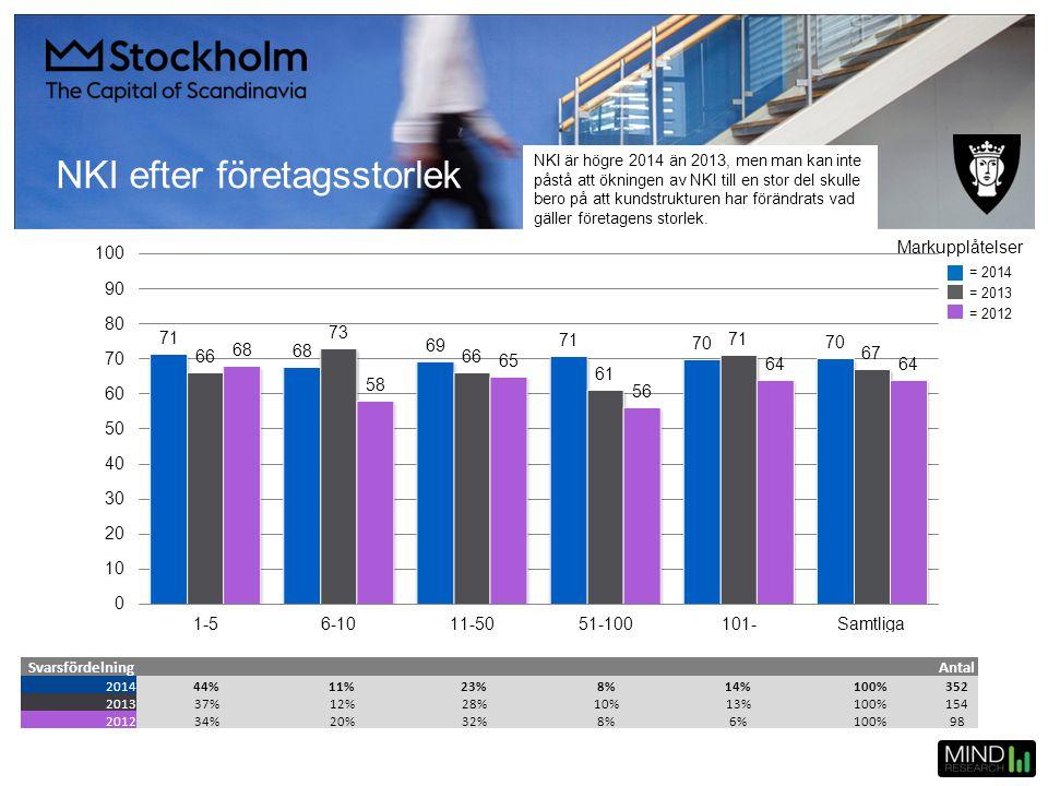 NKI efter företagsstorlek SvarsfördelningAntal 201444%11%23%8%14%100%352 201337%12%28%10%13%100%154 201234%20%32%8%6%100%98 = 2014 = 2013 = 2012 Marku