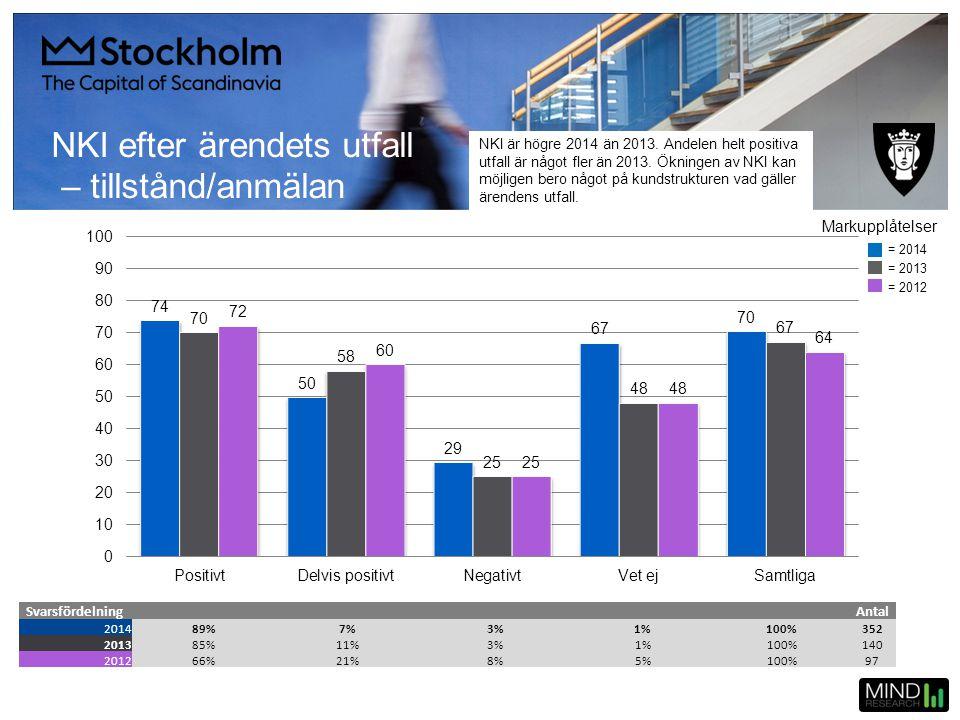 NKI efter ärendets utfall – tillstånd/anmälan SvarsfördelningAntal 201489%7%3%1%100%352 201385%11%3%1%100%140 201266%21%8%5%100%97 = 2014 = 2013 = 201