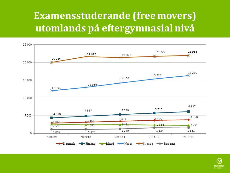 Examensstuderande (free movers) utomlands på eftergymnasial nivå