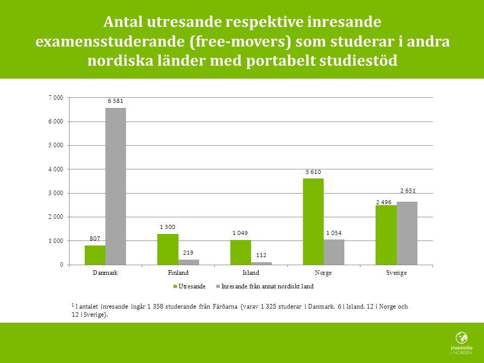 Antal utresande respektive inresande examensstuderande (free-movers) som studerar i andra nordiska länder med portabelt studiestöd 1 I antalet inresande ingår 1 358 studerande från Färöarna (varav 1 325 studerar i Danmark, 6 i Island, 12 i Norge och 12 i Sverige).