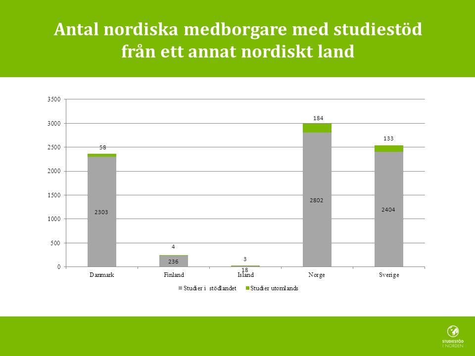 Antal nordiska medborgare med studiestöd från ett annat nordiskt land